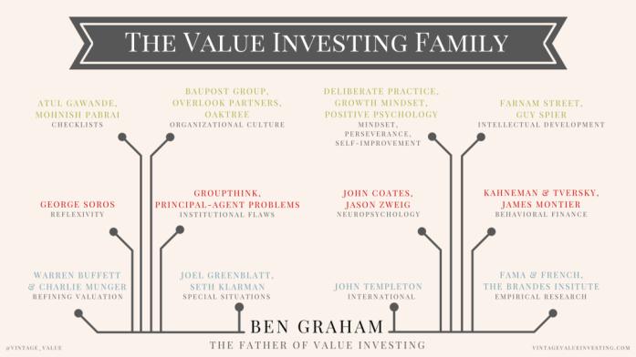 The Benjamin Graham Value Investing Family - Vintage Value Investing