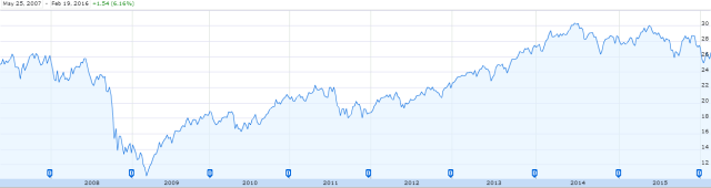 Guggenheim S&P Global Water Index ETF - Historical Performance Michael Burry