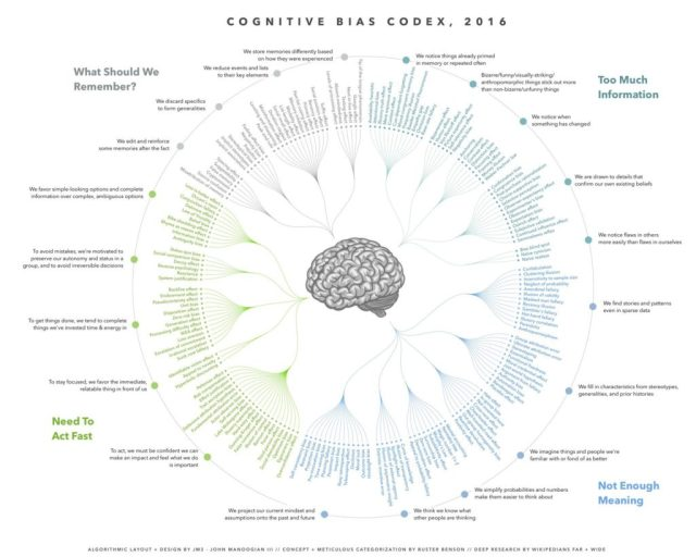 The Cognitive Bias Codex - Vintage Value Investing