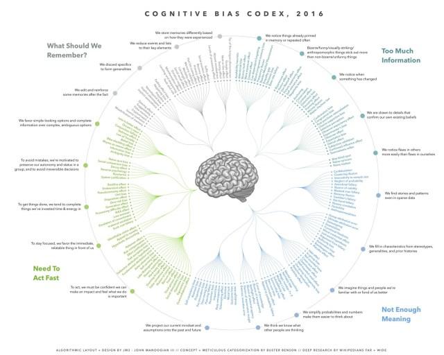 The Cognitive Bias Codex - Vintage Value Investing