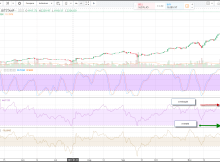 Using the RSI to Trade Bitcoin - Vintage Value Investing