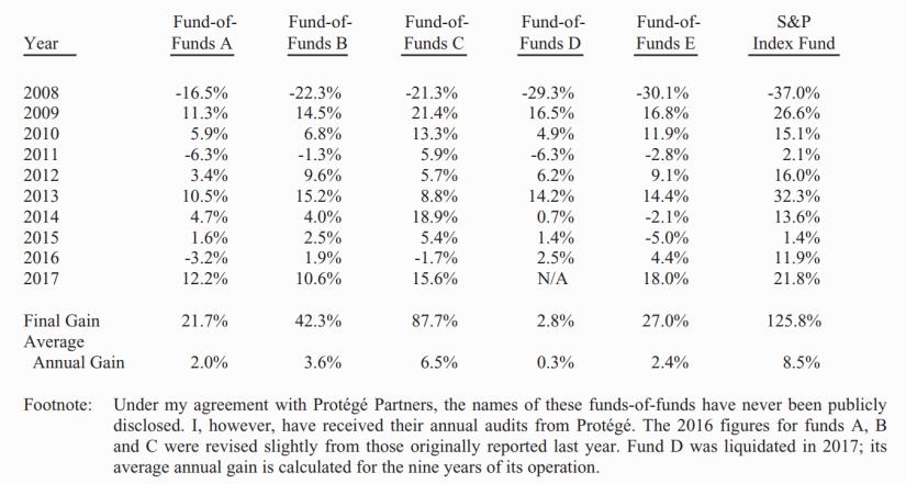 Warren Buffett's Bet with Protege Partners