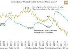 Labor Market Not Full