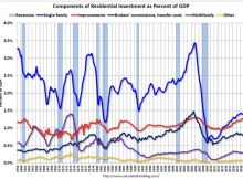 Housing Starts & Permits Near Cycle Troughs? – Vintage Value