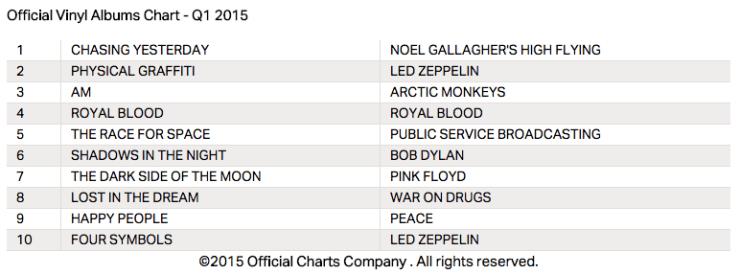 UK Vinyl Album Charts im 1. Quartal 2015