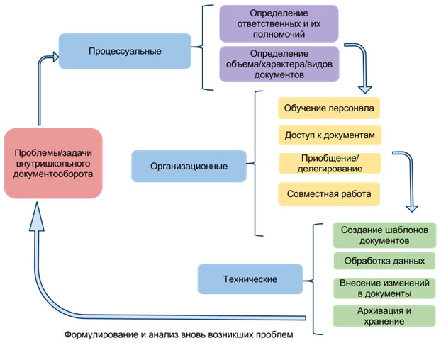 Электронный документооборот в школе теория и реальность  Рисунок 1 Проблемы внутришкольного документооборота