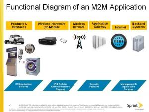 Sprint M2M Architecture