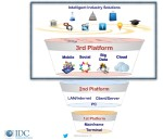 Evolution of the IT platform according to IDC.