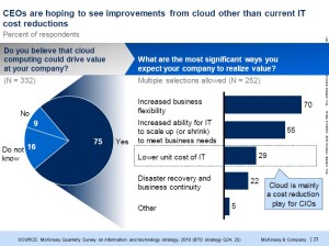 Image suggesting that CEOs are hoping to see improvements due to the cloud beyond just those received by having more efficient IT.