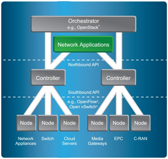 Illustrations of Network Virtualization from VMware, ETSI