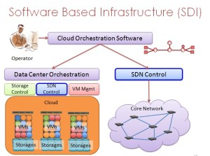A diagram depicting software based infrastructure.