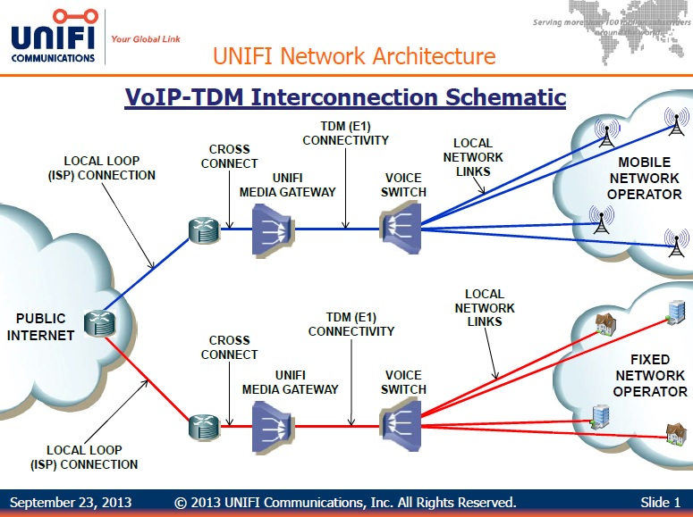 Tc3 part 3 unifi communications an interesting global voip network image courtesy of unifi ccuart Image collections