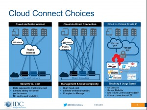 IDC - Slide 8 - Cloud Connected Devices.