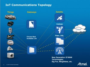 The IoT communications topology is depicted in this diagram.