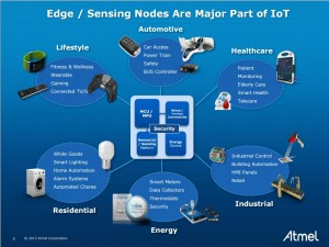 Edge sensing nodes are a major part of IoT.