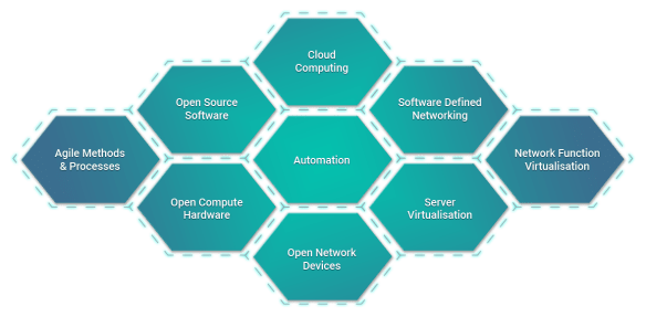 Assessment of Open Networking, Bare Metal Switches, White