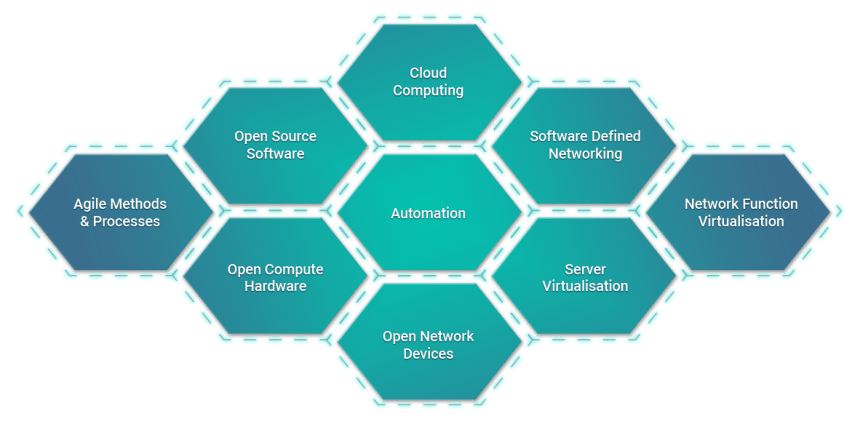 Assessment of Open Networking, Bare Metal Switches, White Boxes, and