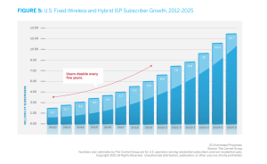 The Carmel Group's projections for wireless ISP subscriber growth.