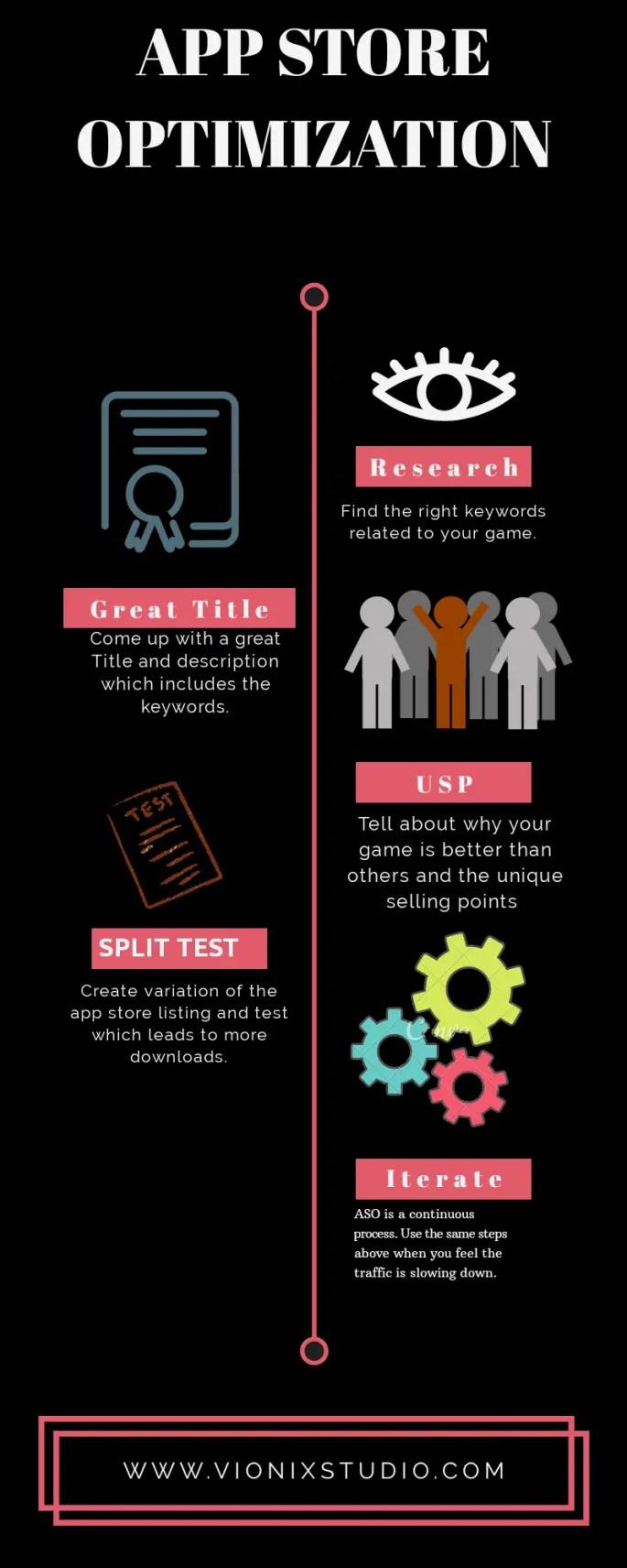 ASO Infographic
