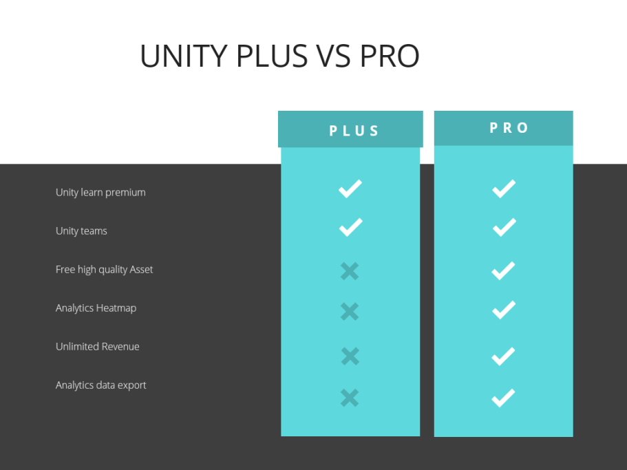 Unity plus vs pro