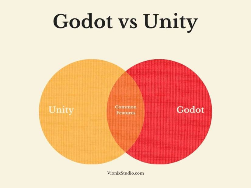 Godot vs Unity