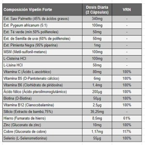 Composición: Ingredientes y cantidades incluidos en Vipelín Forte