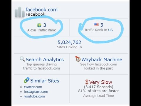 How to check ranking/popularity of a Website