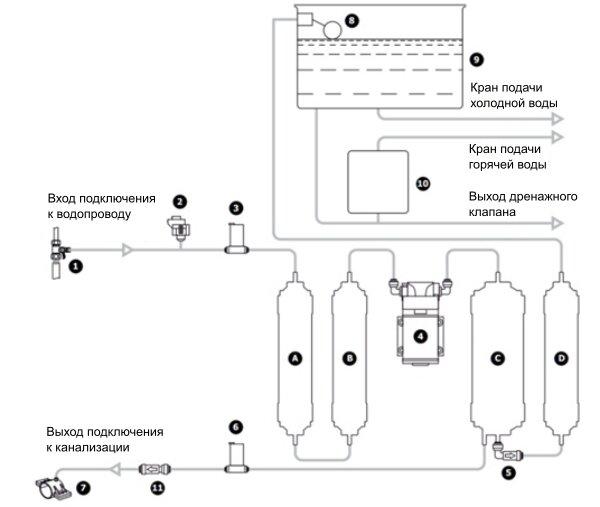 Схема пурифайера Prio Новая вода P500