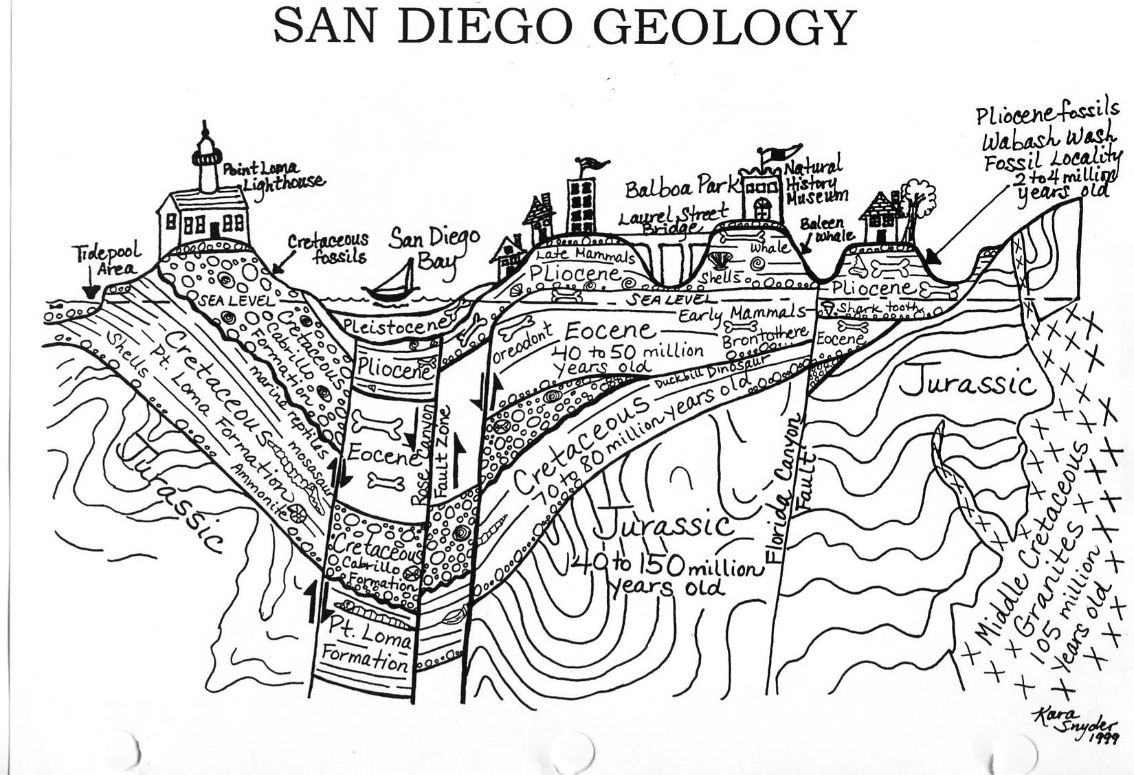 Cross Section Of Sango Geology Vip Voice