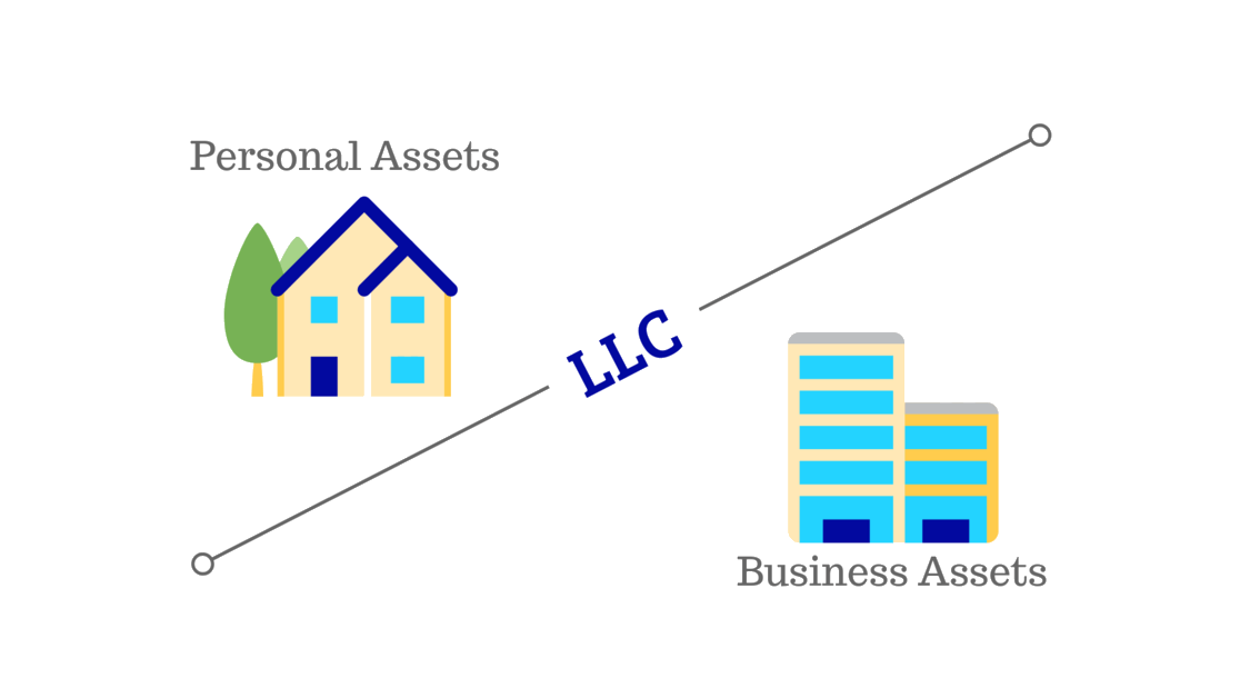 Setting up an LLC for Business