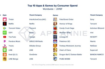 App Annie: The biggest apps and games of 2019