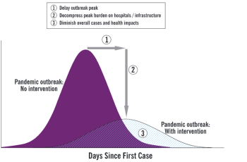 AI Weekly: How data scientists are helping to flatten the pandemic curve
