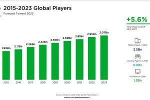 Newzoo: There will be over 3 billion gamers by 2023