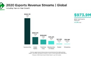 Newzoo: Esports revenue forecast drops despite huge interest and viewership