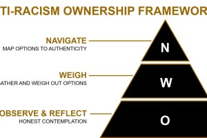 Use this framework to define how your firm addresses equal opportunity