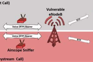 Hackers can eavesdrop on mobile calls with $7,000 worth of equipment