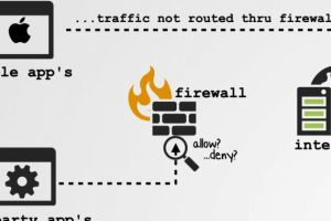 Apple lets some Big Sur network traffic bypass firewalls