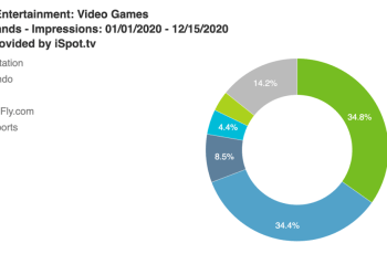 PlayStation and Nintendo spent 2020 vying for TV game ad crown