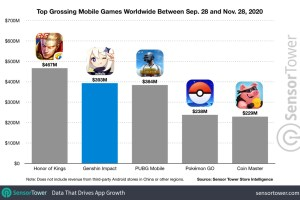 Sensor Tower: Genshin Impact brings in nearly $400 million in 2 months on mobile