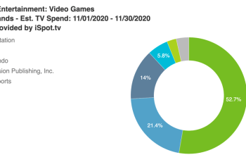 Sony doubled TV ad spend for PlayStation 5 launch