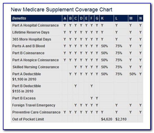 Mutual Of Omaha Medicare Supplement Application Form
