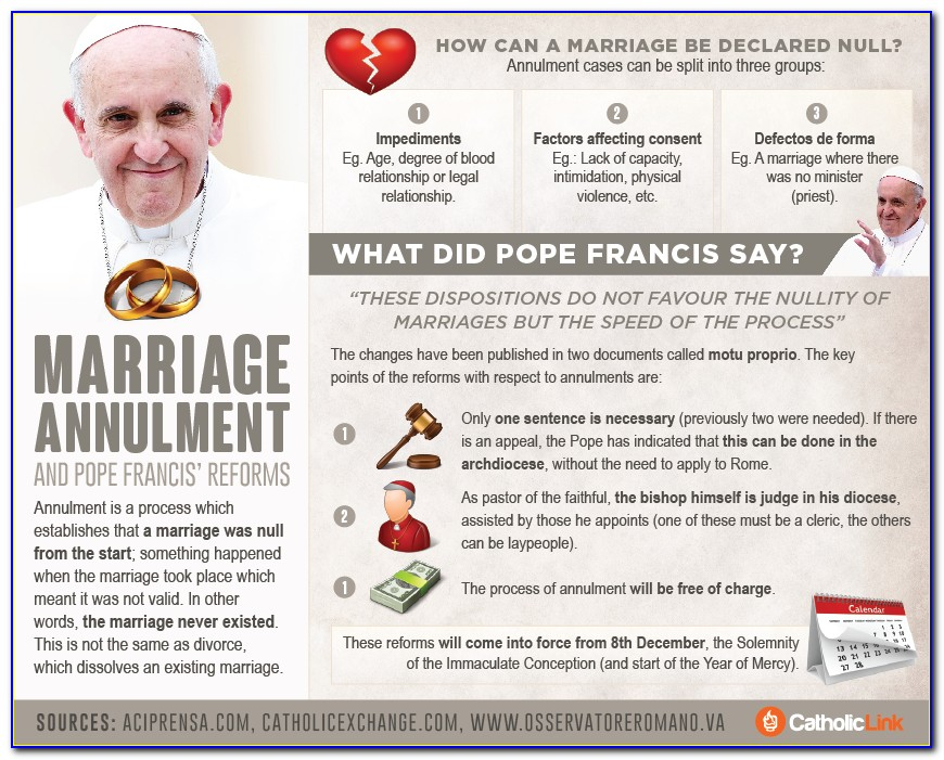 Catholic Church Marriage Annulment Forms