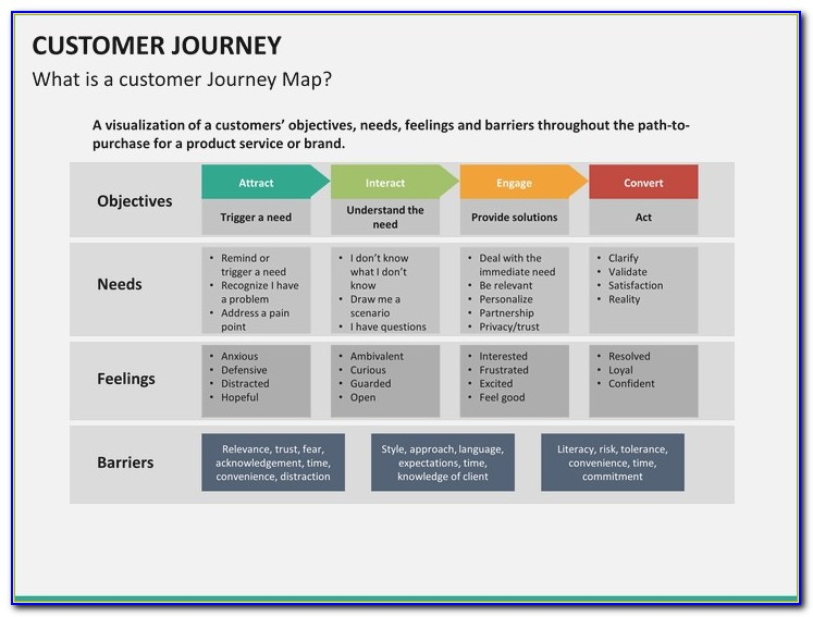 Customer Journey Map Powerpoint Template Free Maps