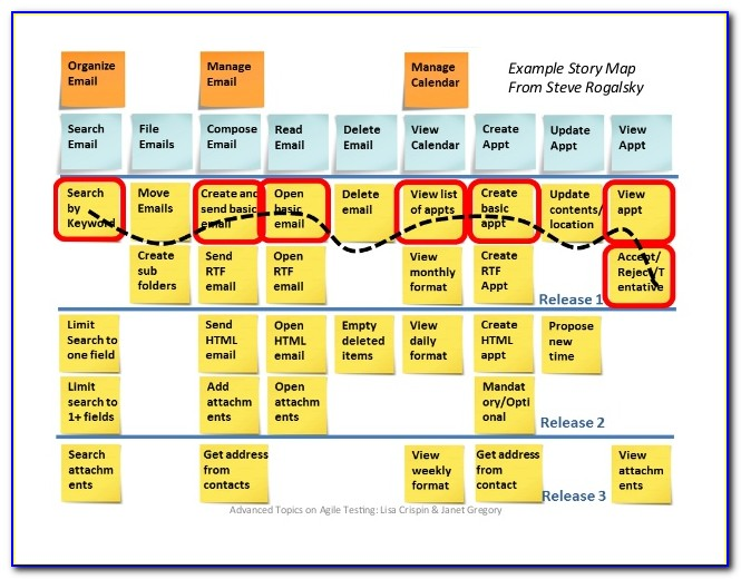 Agile User Story Map Template