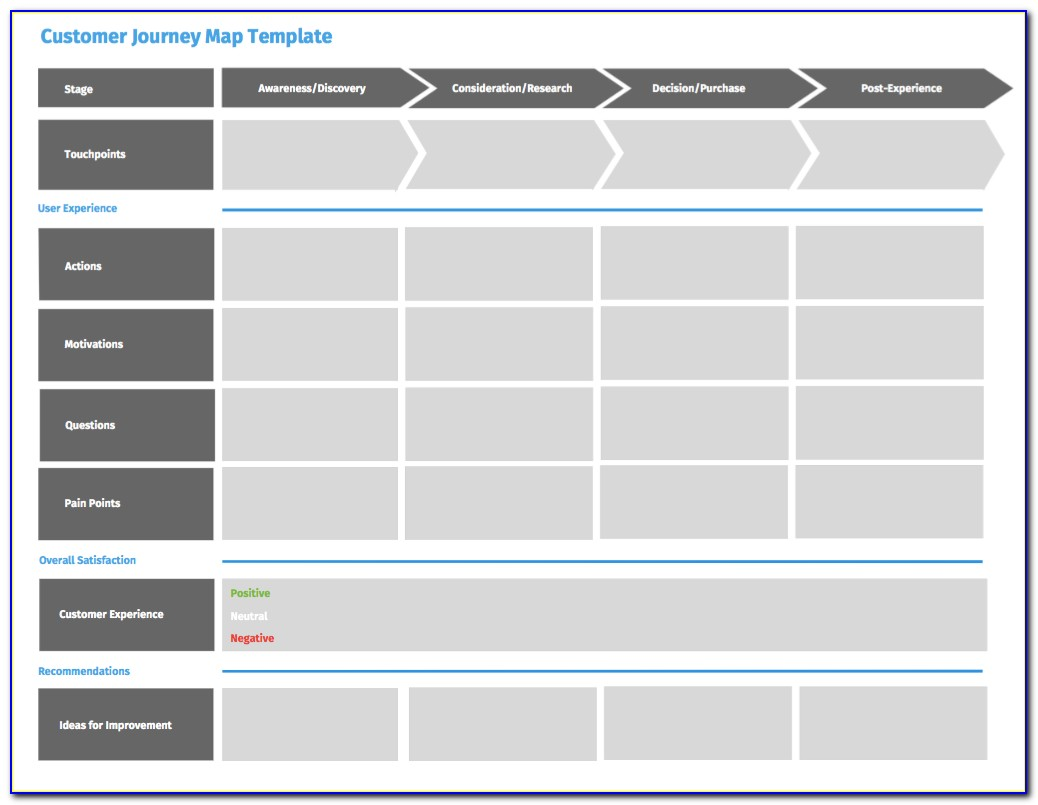 B2b Customer Journey Map Template