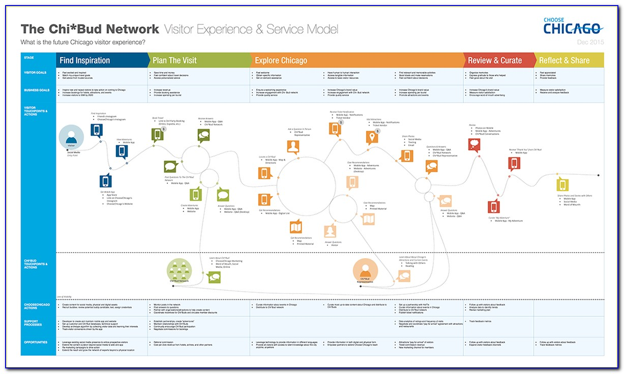 Customer Journey Map Visio Stencil