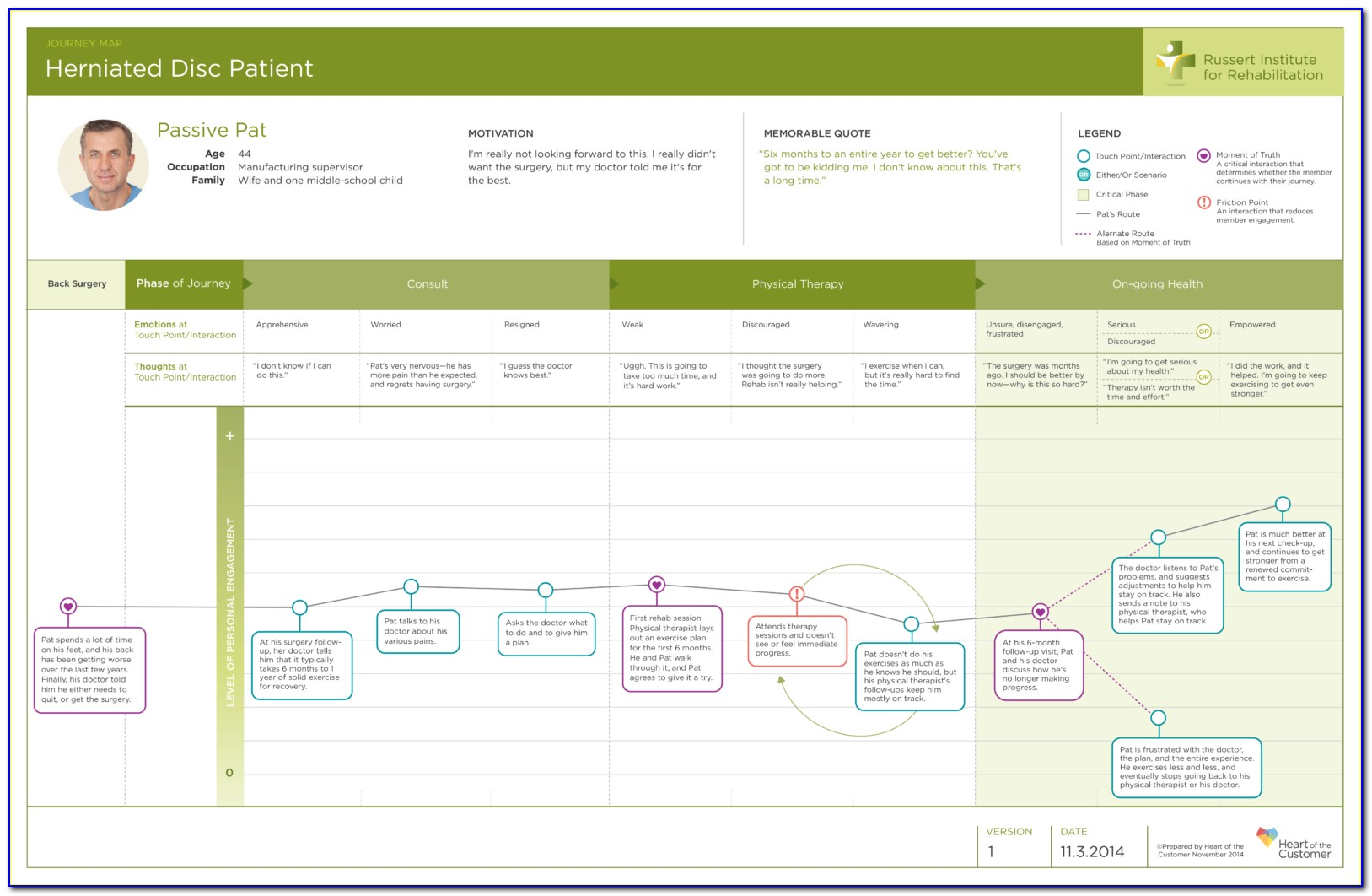 Free Customer Journey Map Visio Template