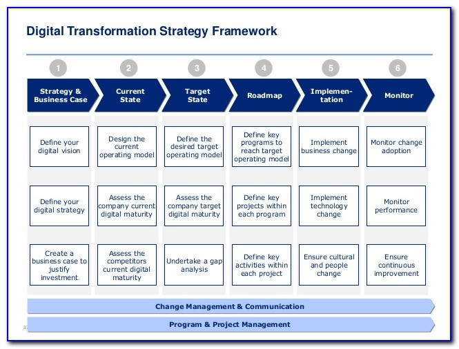 Business Transformation Roadmap Template