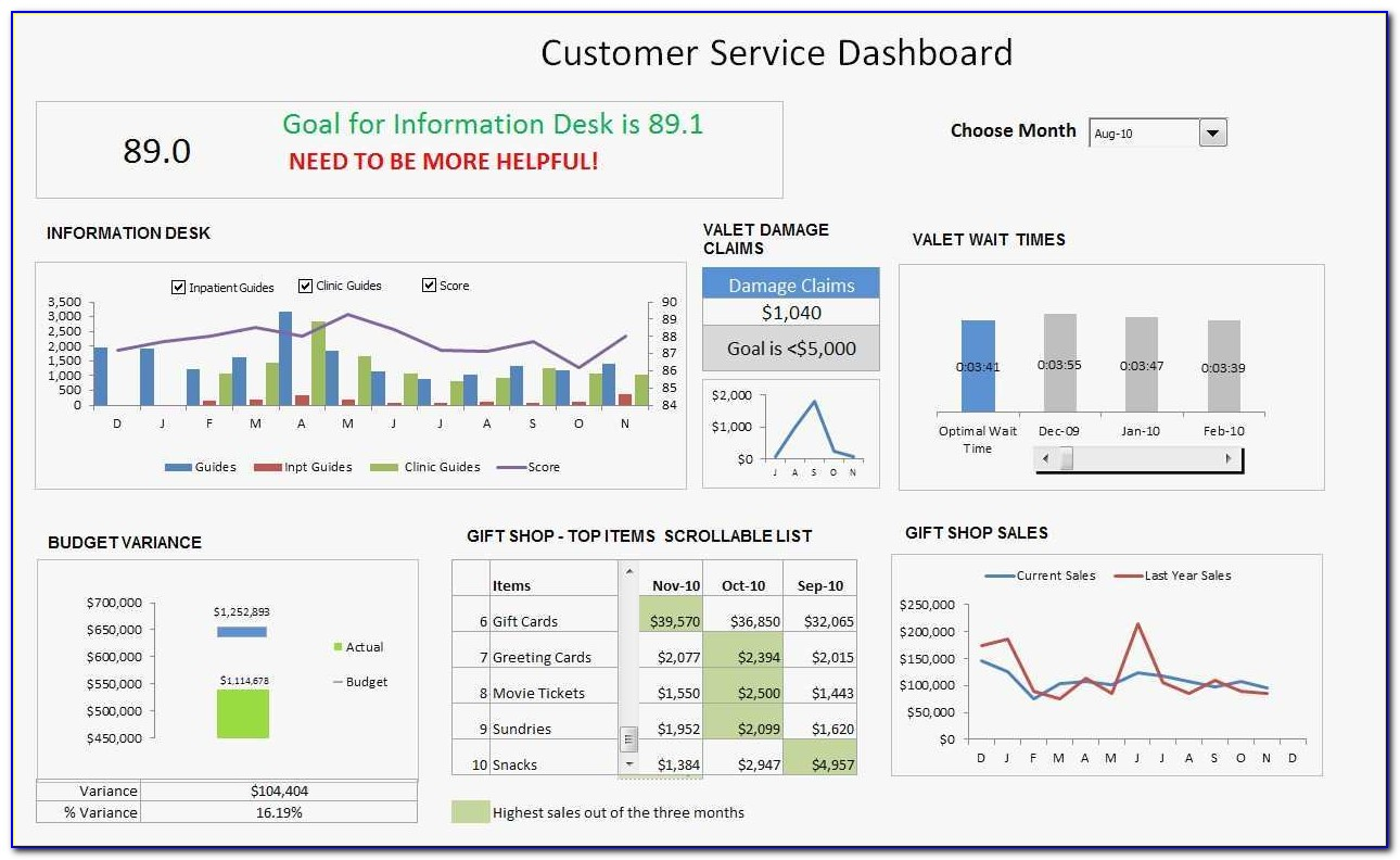 Multiple Project Tracking Template Excel Free Download Lovely Free Microsoft Excel Dashboard Templates Free Microsoft Excel