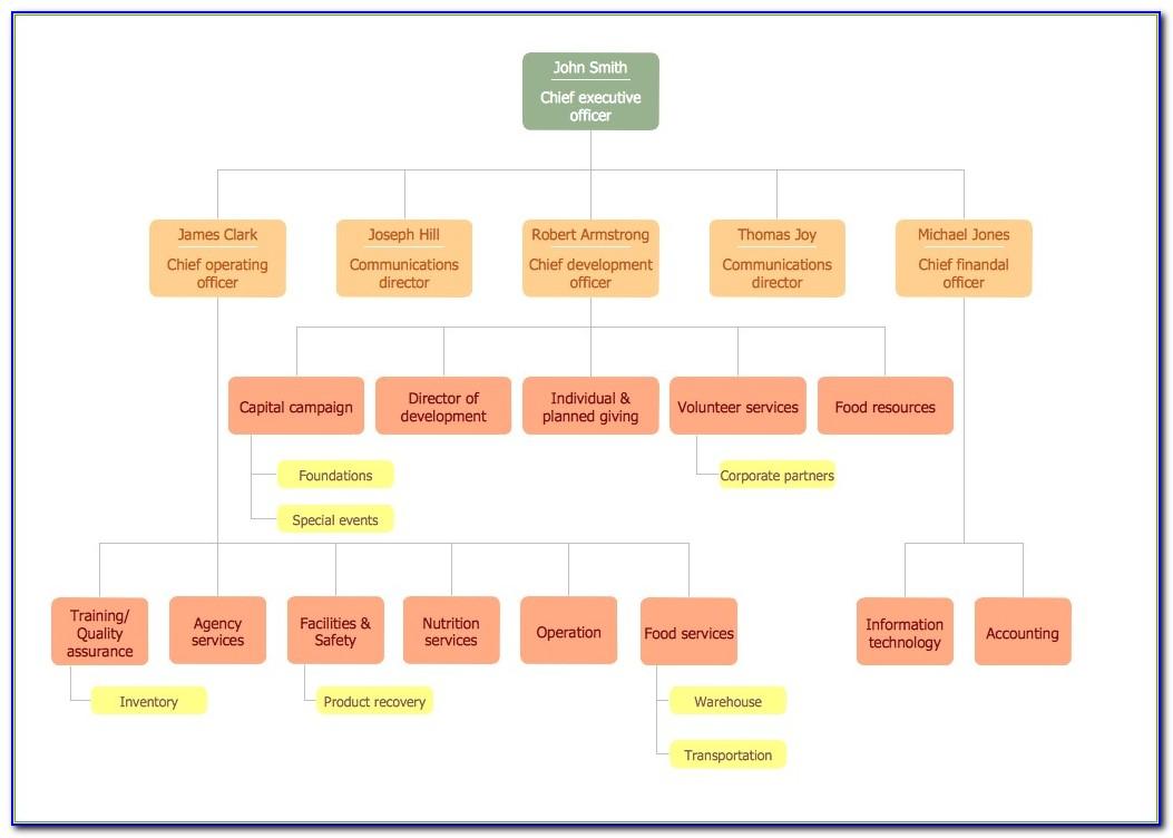 Non Profit Organizational Chart Org Chart Templates Org Chart